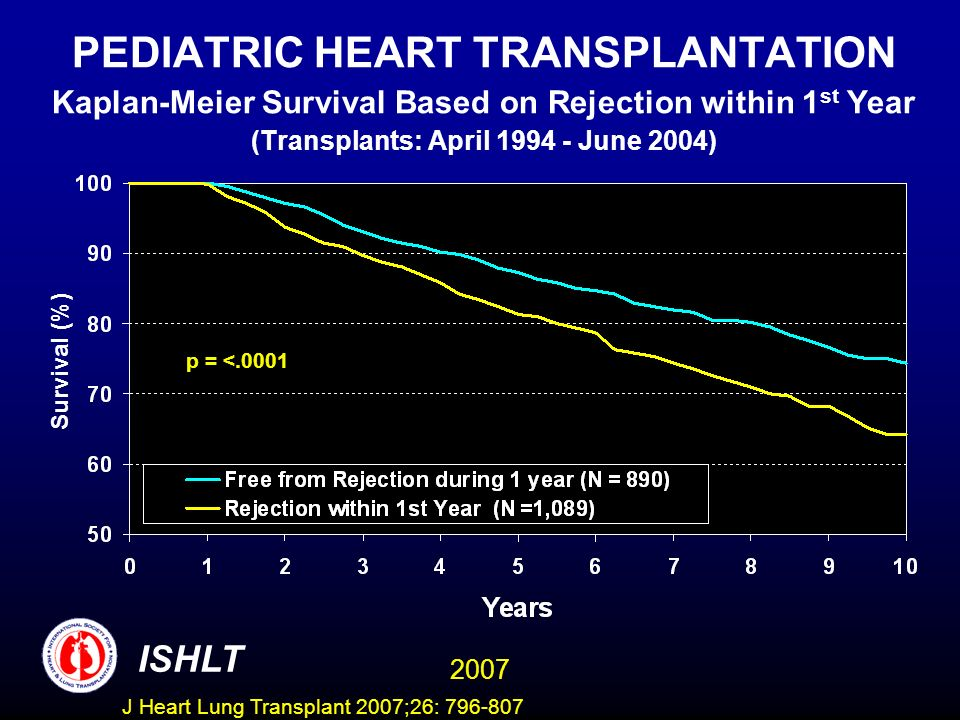 PEDIATRIC HEART TRANSPLANTATION Kaplan-Meier Survival Based on Rejection within 1 st Year (Transplants: April June 2004) p = <.0001 Survival (%) ISHLT 2007 J Heart Lung Transplant 2007;26: