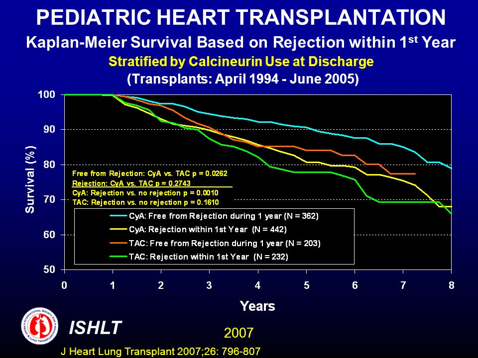 PEDIATRIC HEART TRANSPLANTATION Kaplan-Meier Survival Based on Rejection within 1 st Year Stratified by Calcineurin Use at Discharge (Transplants: April June 2005) Survival (%) ISHLT 2007 J Heart Lung Transplant 2007;26: