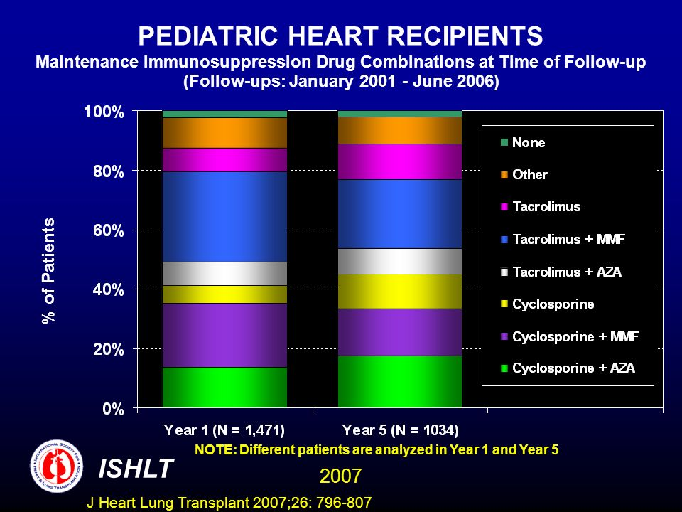 PEDIATRIC HEART RECIPIENTS Maintenance Immunosuppression Drug Combinations at Time of Follow-up (Follow-ups: January June 2006) NOTE: Different patients are analyzed in Year 1 and Year 5 % of Patients ISHLT 2007 J Heart Lung Transplant 2007;26: