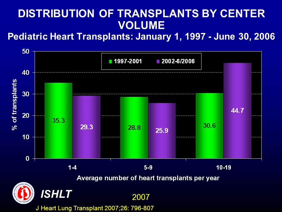 DISTRIBUTION OF TRANSPLANTS BY CENTER VOLUME Pediatric Heart Transplants: January 1, June 30, 2006 ISHLT 2007 J Heart Lung Transplant 2007;26: