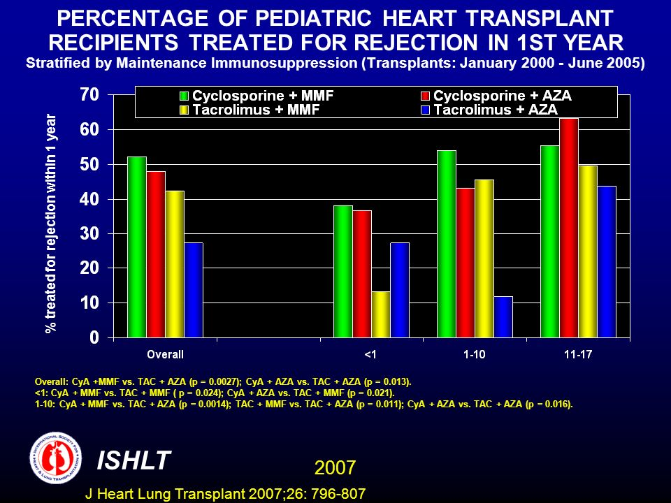 PERCENTAGE OF PEDIATRIC HEART TRANSPLANT RECIPIENTS TREATED FOR REJECTION IN 1ST YEAR Stratified by Maintenance Immunosuppression (Transplants: January June 2005) % treated for rejection within 1 year Overall: CyA +MMF vs.