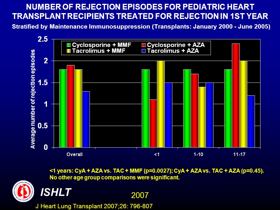 NUMBER OF REJECTION EPISODES FOR PEDIATRIC HEART TRANSPLANT RECIPIENTS TREATED FOR REJECTION IN 1ST YEAR Stratified by Maintenance Immunosuppression (