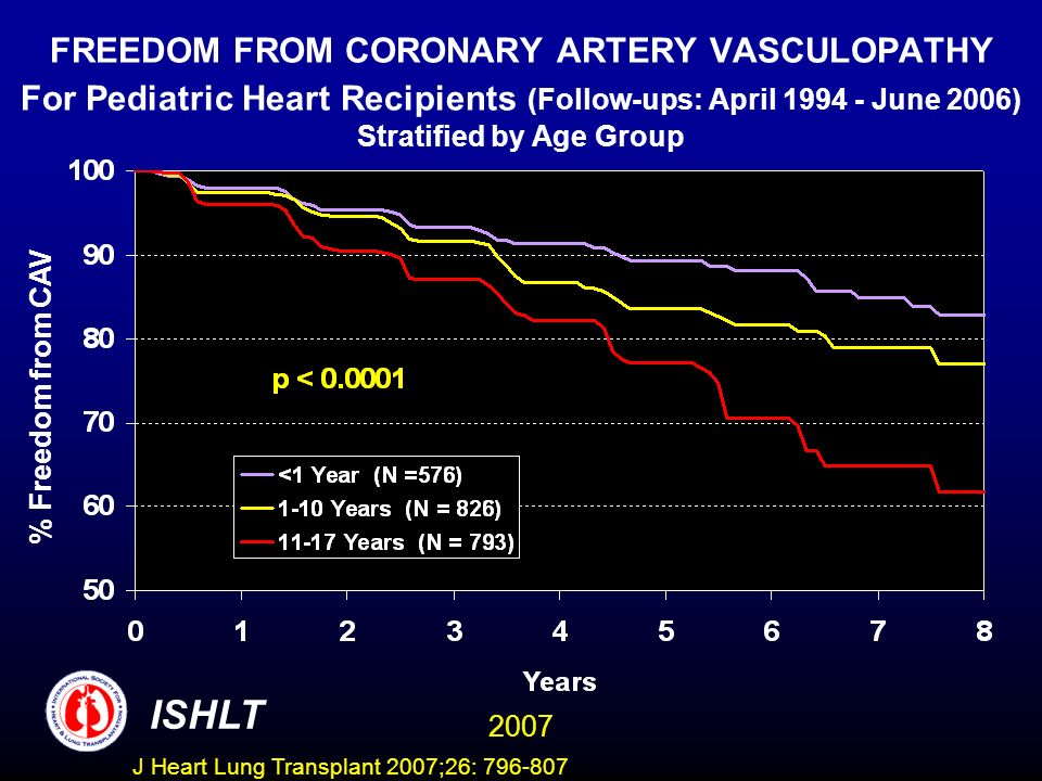 FREEDOM FROM CORONARY ARTERY VASCULOPATHY For Pediatric Heart Recipients (Follow-ups: April June 2006) Stratified by Age Group % Freedom from CAV ISHLT 2007 J Heart Lung Transplant 2007;26:
