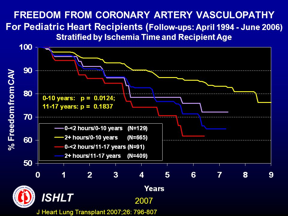 FREEDOM FROM CORONARY ARTERY VASCULOPATHY For Pediatric Heart Recipients ( Follow-ups: April June 2006) Stratified by Ischemia Time and Recipient Age % Freedom from CAV ISHLT 2007 J Heart Lung Transplant 2007;26: