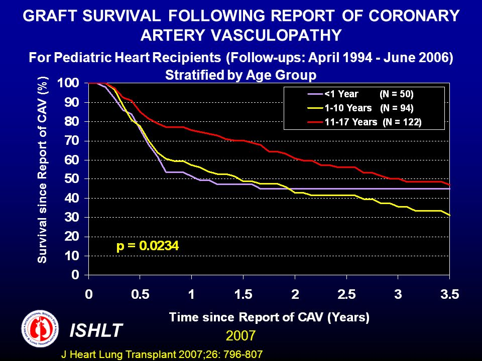 GRAFT SURVIVAL FOLLOWING REPORT OF CORONARY ARTERY VASCULOPATHY For Pediatric Heart Recipients (Follow-ups: April 1994 - June 2006) Stratified by Age