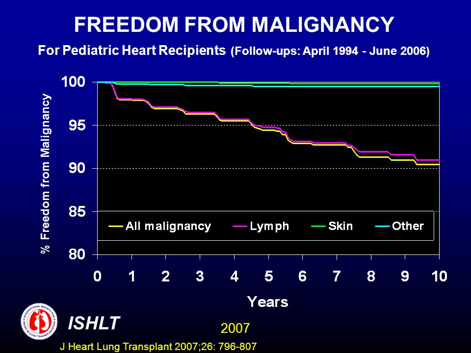 FREEDOM FROM MALIGNANCY For Pediatric Heart Recipients (Follow-ups: April June 2006) % Freedom from Malignancy ISHLT 2007 J Heart Lung Transplant 2007;26: