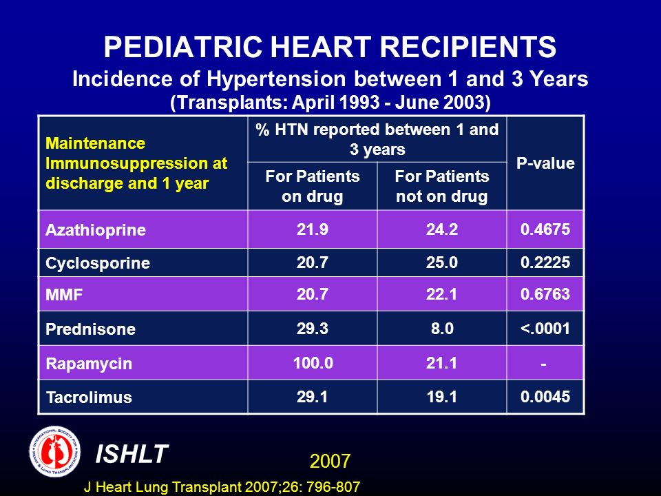PEDIATRIC HEART RECIPIENTS Incidence of Hypertension between 1 and 3 Years (Transplants: April 1993 - June 2003) Maintenance Immunosuppression at disc
