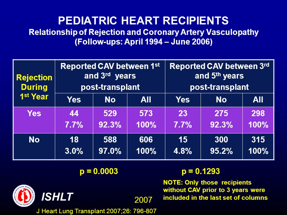 PEDIATRIC HEART RECIPIENTS Relationship of Rejection and Coronary Artery Vasculopathy (Follow-ups: April 1994 – June 2006) Rejection During 1 st Year Reported CAV between 1 st and 3 rd years post-transplant Reported CAV between 3 rd and 5 th years post-transplant YesNoAllYesNoAll Yes44 7.7% % % % % % No18 3.0% % % % % % p = p = NOTE: Only those recipients without CAV prior to 3 years were included in the last set of columns ISHLT 2007 J Heart Lung Transplant 2007;26: