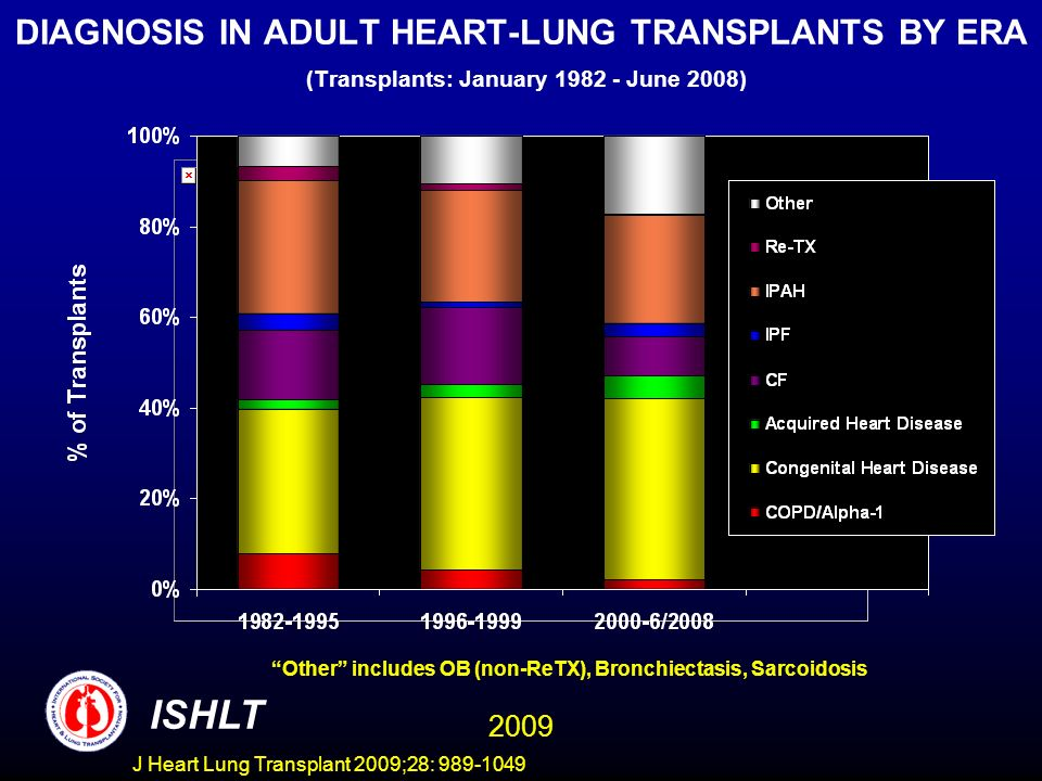 J Heart Lung Transplant 2009;28: 989-1049 DIAGNOSIS IN ADULT HEART-LUNG TRANSPLANTS BY ERA (Transplants: January 1982 - June 2008) Other includes OB (