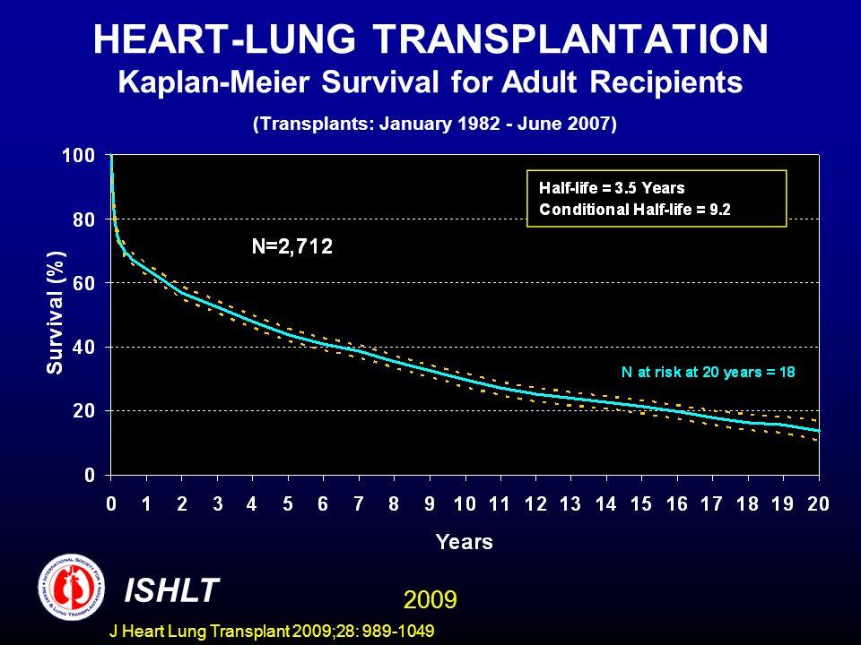 J Heart Lung Transplant 2009;28: 989-1049 HEART-LUNG TRANSPLANTATION Kaplan-Meier Survival for Adult Recipients (Transplants: January 1982 - June 2007