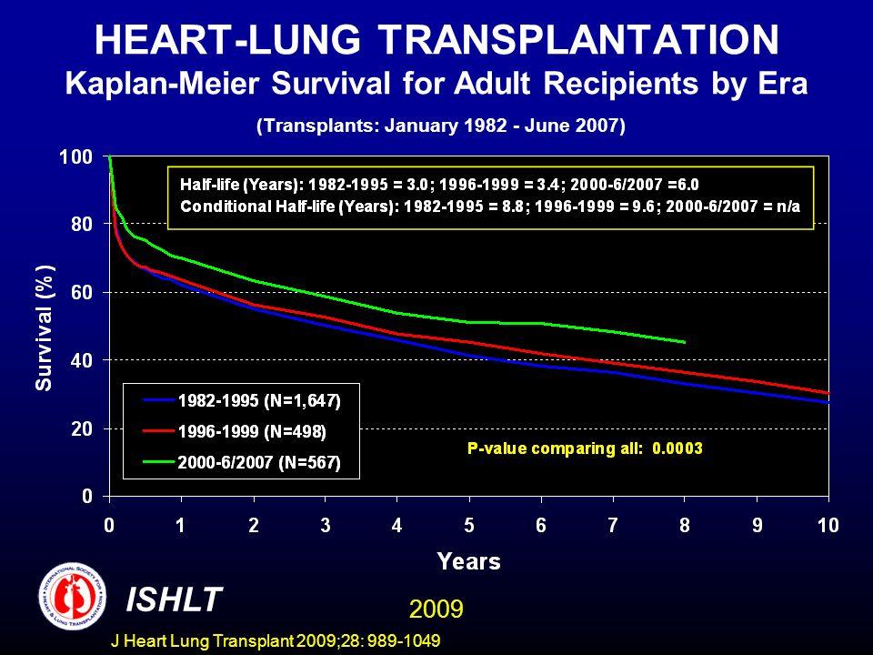 J Heart Lung Transplant 2009;28: 989-1049 HEART-LUNG TRANSPLANTATION Kaplan-Meier Survival for Adult Recipients by Era (Transplants: January 1982 - Ju
