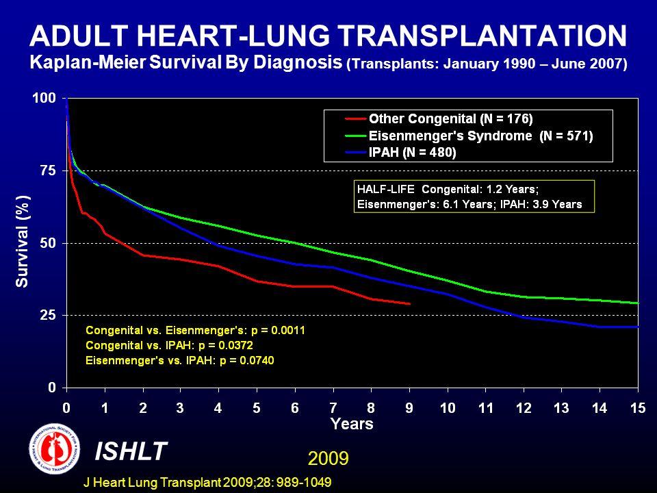 J Heart Lung Transplant 2009;28: 989-1049 ADULT HEART-LUNG TRANSPLANTATION Kaplan-Meier Survival By Diagnosis (Transplants: January 1990 – June 2007)