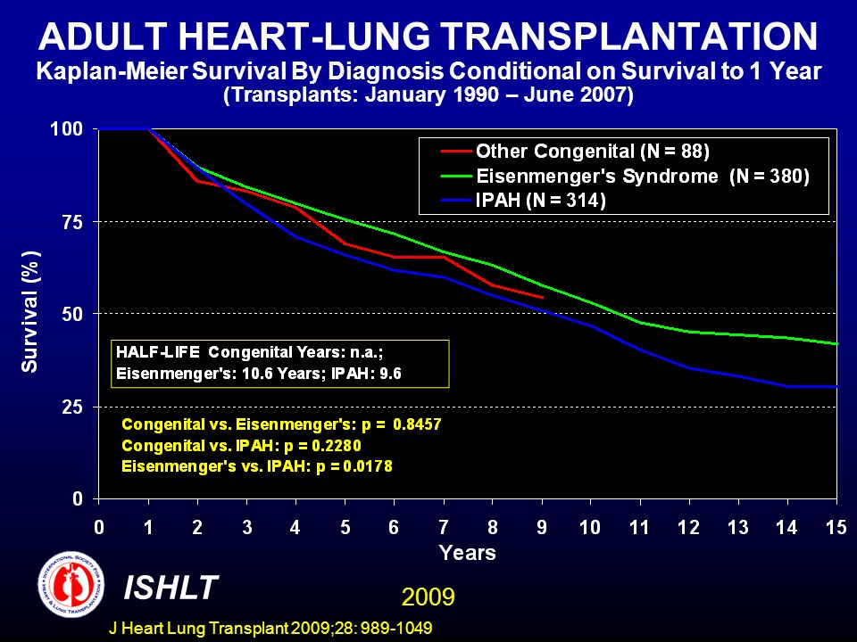 J Heart Lung Transplant 2009;28: 989-1049 ADULT HEART-LUNG TRANSPLANTATION Kaplan-Meier Survival By Diagnosis Conditional on Survival to 1 Year (Trans
