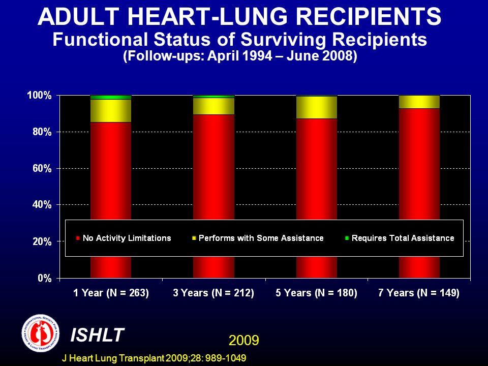 J Heart Lung Transplant 2009;28: 989-1049 ADULT HEART-LUNG RECIPIENTS Functional Status of Surviving Recipients (Follow-ups: April 1994 – June 2008) I