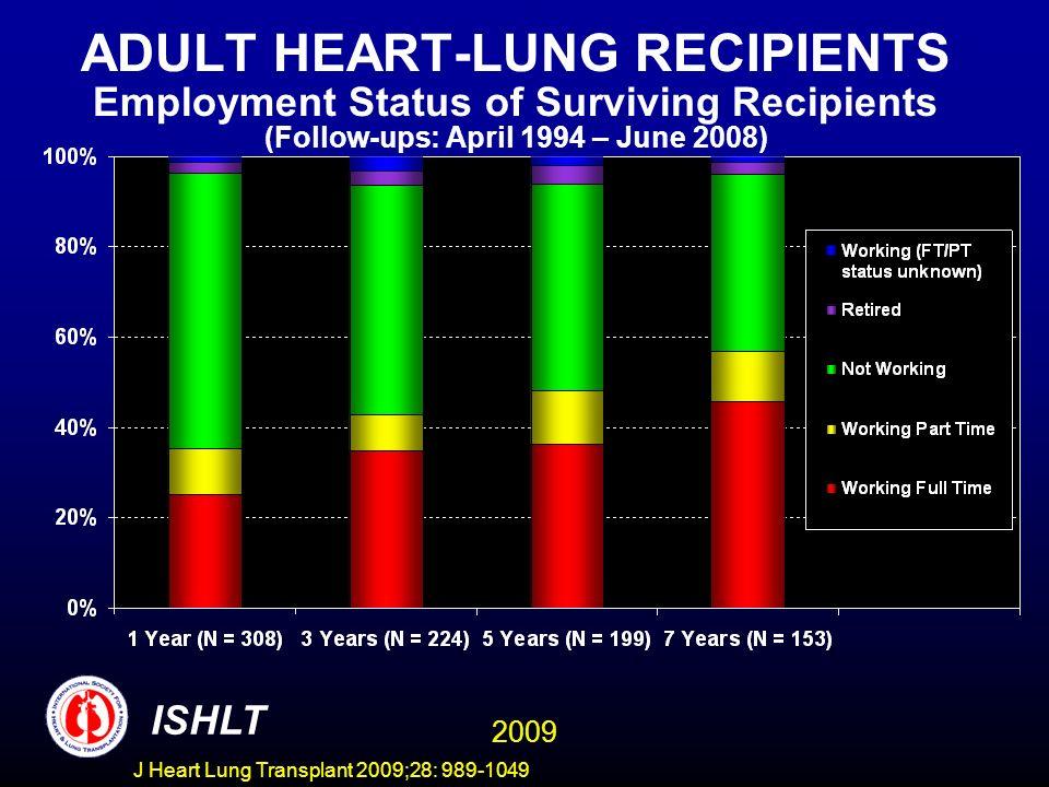 J Heart Lung Transplant 2009;28: 989-1049 ADULT HEART-LUNG RECIPIENTS Employment Status of Surviving Recipients (Follow-ups: April 1994 – June 2008) I