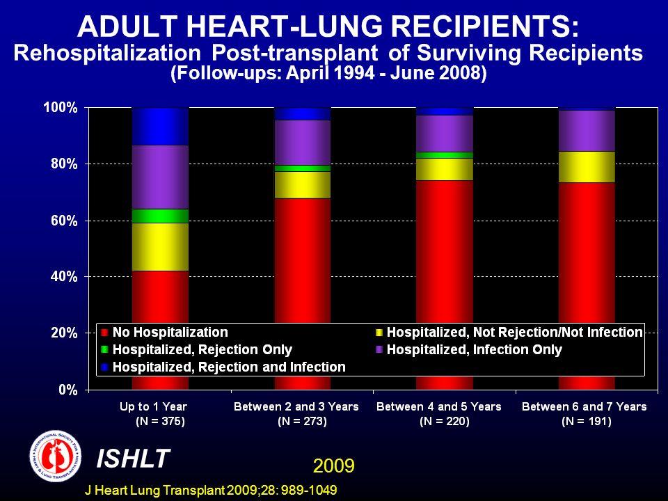 J Heart Lung Transplant 2009;28: 989-1049 ADULT HEART-LUNG RECIPIENTS: Rehospitalization Post-transplant of Surviving Recipients (Follow-ups: April 19