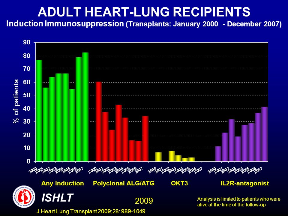 J Heart Lung Transplant 2009;28: 989-1049 ADULT HEART-LUNG RECIPIENTS Induction Immunosuppression (Transplants: January 2000 - December 2007) ISHLT An