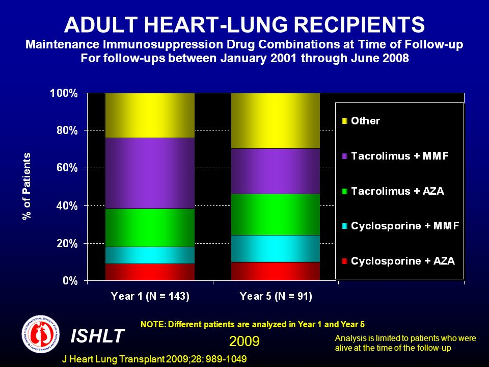 J Heart Lung Transplant 2009;28: 989-1049 ADULT HEART-LUNG RECIPIENTS Maintenance Immunosuppression Drug Combinations at Time of Follow-up For follow-