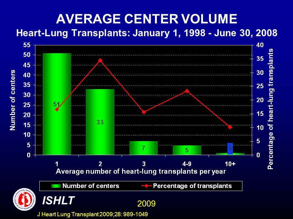 J Heart Lung Transplant 2009;28: 989-1049 AVERAGE CENTER VOLUME Heart-Lung Transplants: January 1, 1998 - June 30, 2008 ISHLT 2009