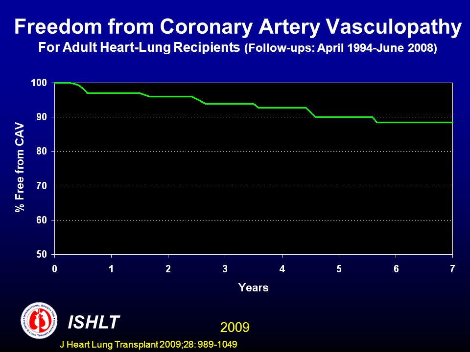J Heart Lung Transplant 2009;28: 989-1049 Freedom from Coronary Artery Vasculopathy For Adult Heart-Lung Recipients (Follow-ups: April 1994-June 2008)