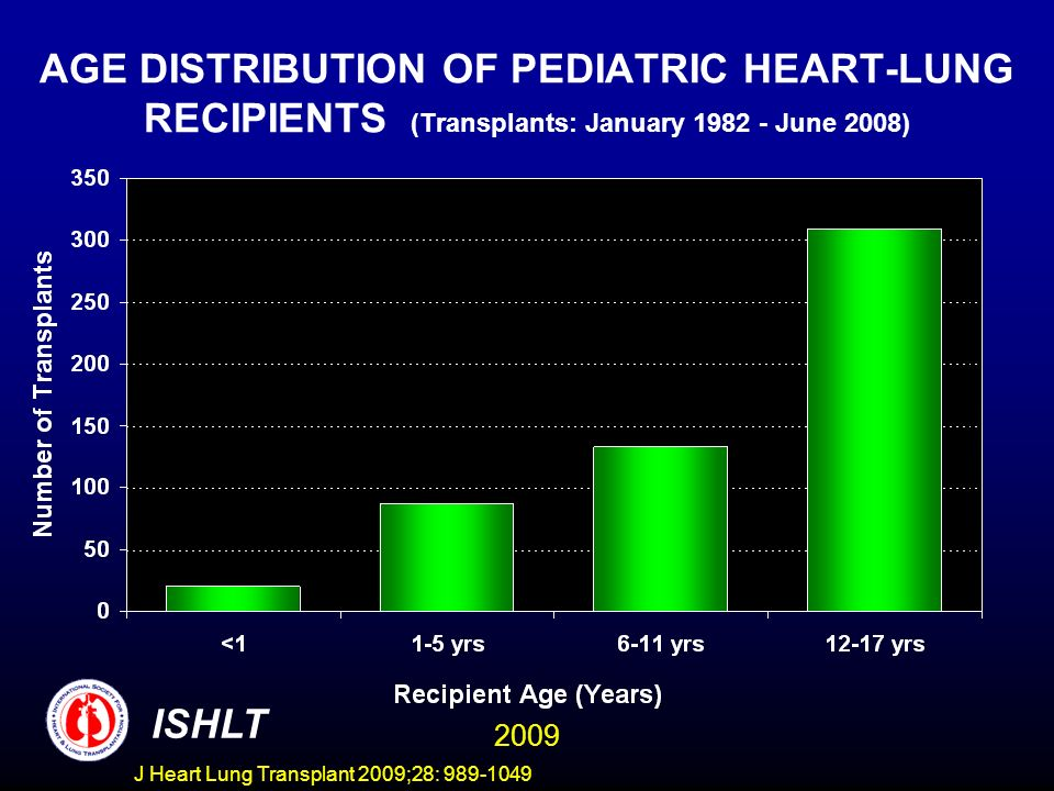 J Heart Lung Transplant 2009;28: 989-1049 AGE DISTRIBUTION OF PEDIATRIC HEART-LUNG RECIPIENTS (Transplants: January 1982 - June 2008) ISHLT 2009