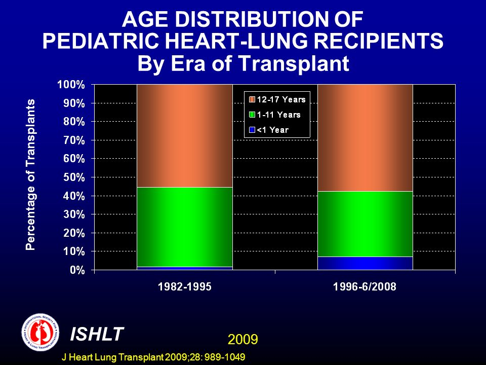 J Heart Lung Transplant 2009;28: 989-1049 AGE DISTRIBUTION OF PEDIATRIC HEART-LUNG RECIPIENTS By Era of Transplant Percentage of Transplants ISHLT 200