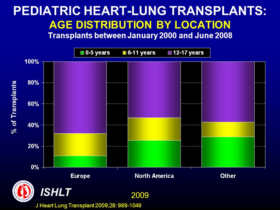 J Heart Lung Transplant 2009;28: 989-1049 PEDIATRIC HEART-LUNG TRANSPLANTS: AGE DISTRIBUTION BY LOCATION Transplants between January 2000 and June 200