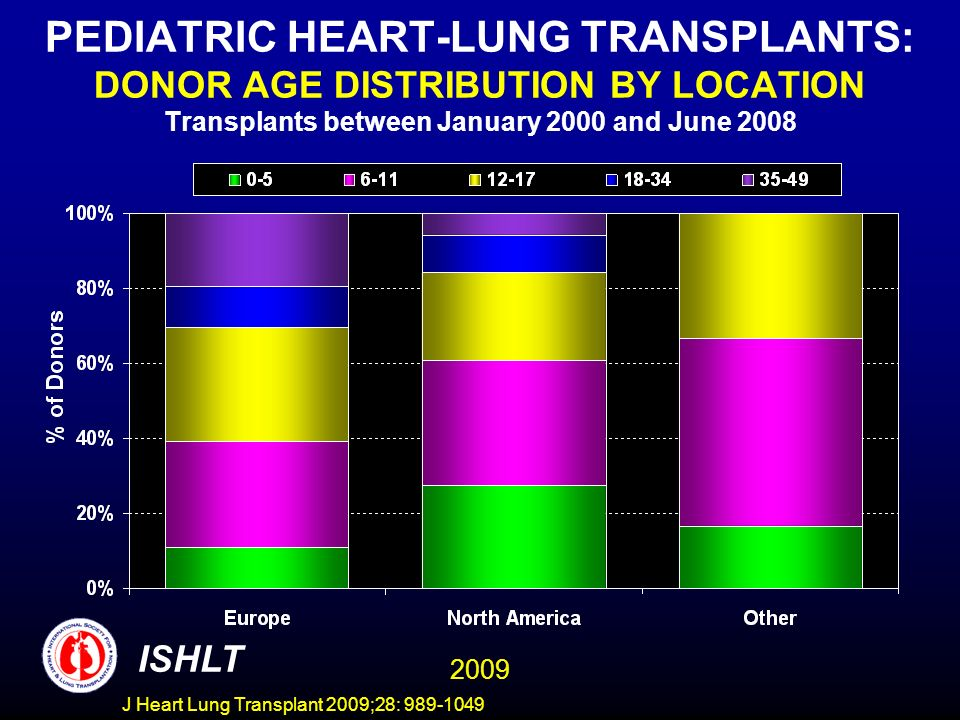 J Heart Lung Transplant 2009;28: 989-1049 PEDIATRIC HEART-LUNG TRANSPLANTS: DONOR AGE DISTRIBUTION BY LOCATION Transplants between January 2000 and Ju