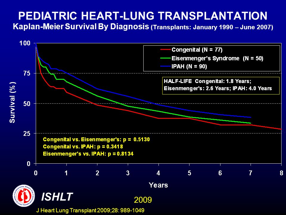 J Heart Lung Transplant 2009;28: 989-1049 PEDIATRIC HEART-LUNG TRANSPLANTATION Kaplan-Meier Survival By Diagnosis (Transplants: January 1990 – June 20