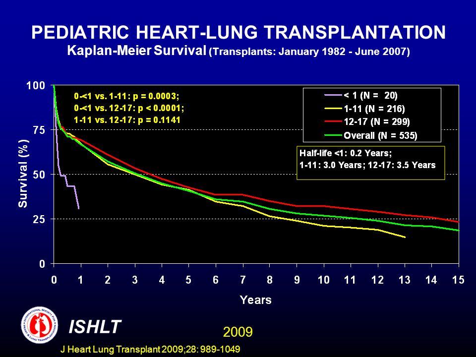 J Heart Lung Transplant 2009;28: 989-1049 PEDIATRIC HEART-LUNG TRANSPLANTATION Kaplan-Meier Survival (Transplants: January 1982 - June 2007) ISHLT 200