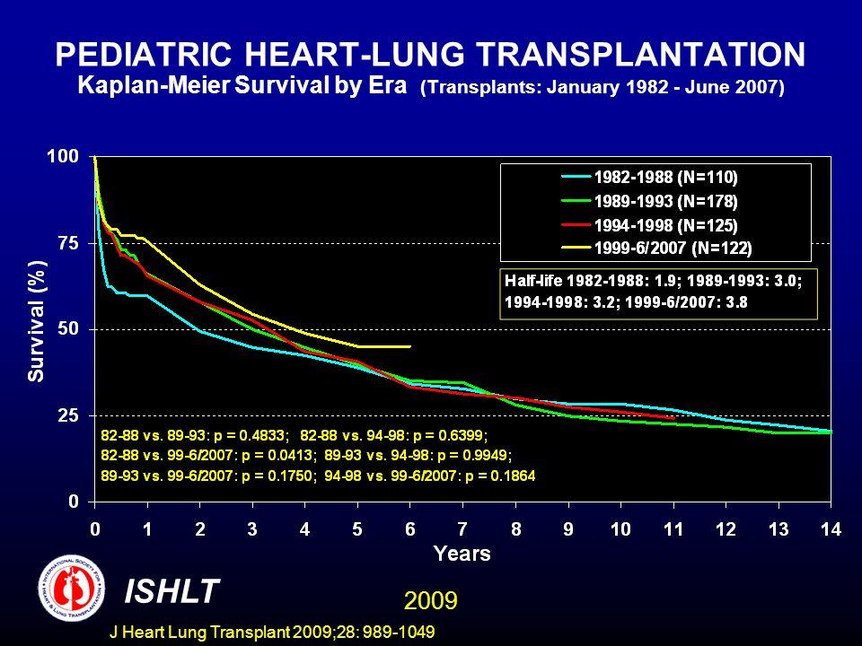 J Heart Lung Transplant 2009;28: 989-1049 PEDIATRIC HEART-LUNG TRANSPLANTATION Kaplan-Meier Survival by Era (Transplants: January 1982 - June 2007) IS