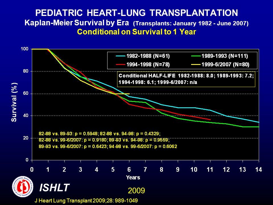 J Heart Lung Transplant 2009;28: 989-1049 PEDIATRIC HEART-LUNG TRANSPLANTATION Kaplan-Meier Survival by Era (Transplants: January 1982 - June 2007) Co