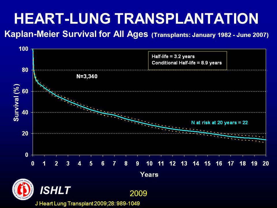J Heart Lung Transplant 2009;28: 989-1049 HEART-LUNG TRANSPLANTATION Kaplan-Meier Survival for All Ages (Transplants: January 1982 - June 2007) ISHLT
