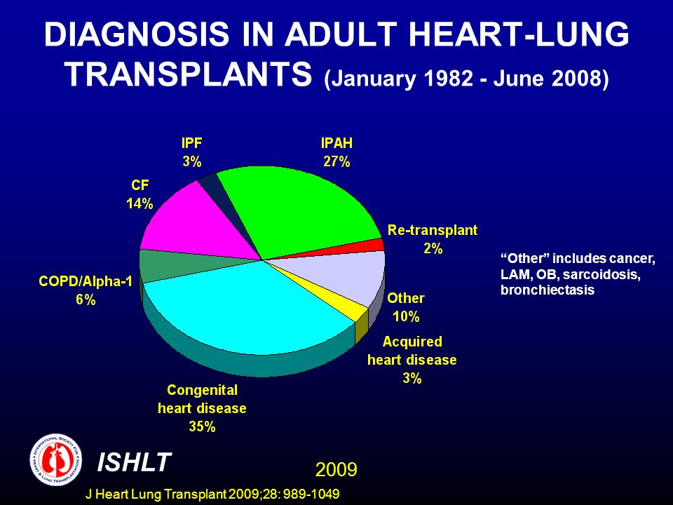 J Heart Lung Transplant 2009;28: 989-1049 DIAGNOSIS IN ADULT HEART-LUNG TRANSPLANTS (January 1982 - June 2008) Other includes cancer, LAM, OB, sarcoid