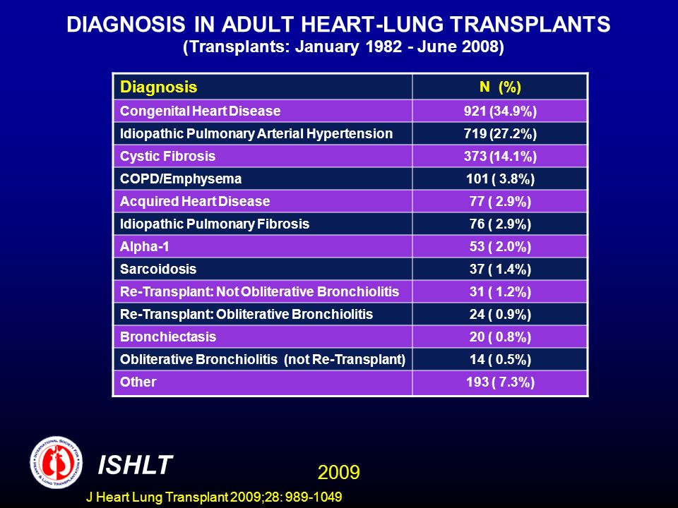 J Heart Lung Transplant 2009;28: 989-1049 DIAGNOSIS IN ADULT HEART-LUNG TRANSPLANTS (Transplants: January 1982 - June 2008) Diagnosis N (%) Congenital