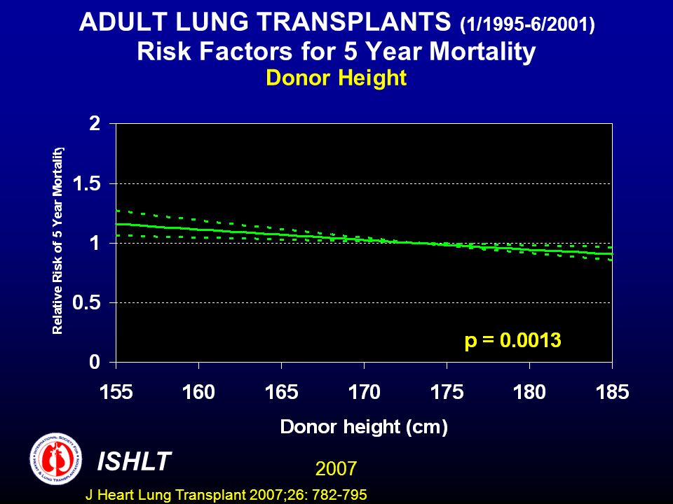ADULT LUNG TRANSPLANTS (1/1995-6/2001) Risk Factors for 5 Year Mortality Donor Height ISHLT 2007 J Heart Lung Transplant 2007;26: 782-795