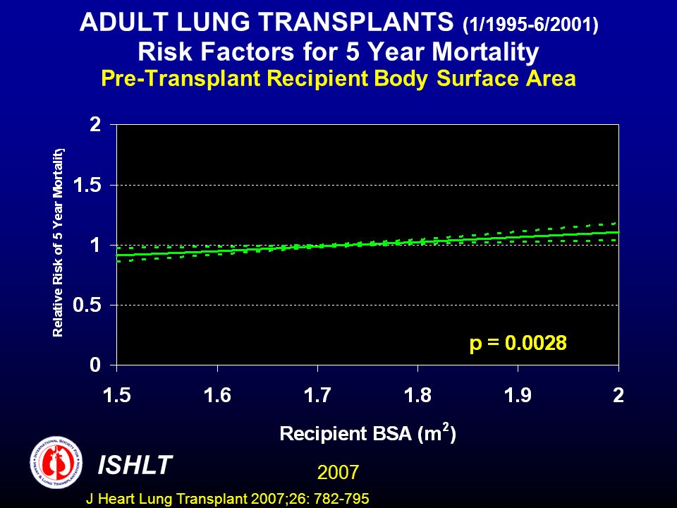 ADULT LUNG TRANSPLANTS (1/1995-6/2001) Risk Factors for 5 Year Mortality Pre-Transplant Recipient Body Surface Area ISHLT 2007 J Heart Lung Transplant 2007;26: 782-795