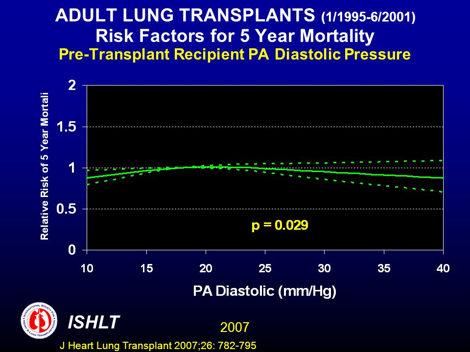 ADULT LUNG TRANSPLANTS (1/1995-6/2001) Risk Factors for 5 Year Mortality Pre-Transplant Recipient PA Diastolic Pressure ISHLT 2007 J Heart Lung Transplant 2007;26: 782-795