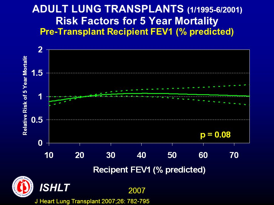 ADULT LUNG TRANSPLANTS (1/1995-6/2001) Risk Factors for 5 Year Mortality Pre-Transplant Recipient FEV1 (% predicted) ISHLT 2007 J Heart Lung Transplant 2007;26: 782-795