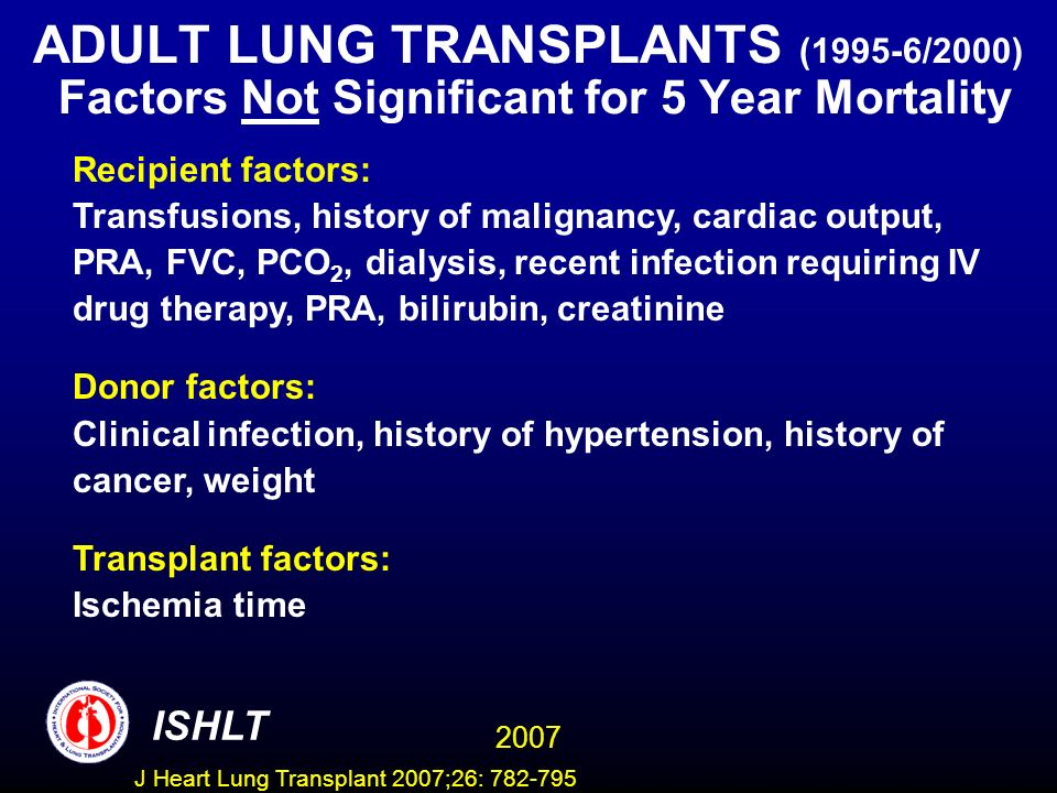 ADULT LUNG TRANSPLANTS (1995-6/2000) Factors Not Significant for 5 Year Mortality Recipient factors: Transfusions, history of malignancy, cardiac output, PRA, FVC, PCO 2, dialysis, recent infection requiring IV drug therapy, PRA, bilirubin, creatinine Donor factors: Clinical infection, history of hypertension, history of cancer, weight Transplant factors: Ischemia time ISHLT 2007 J Heart Lung Transplant 2007;26: