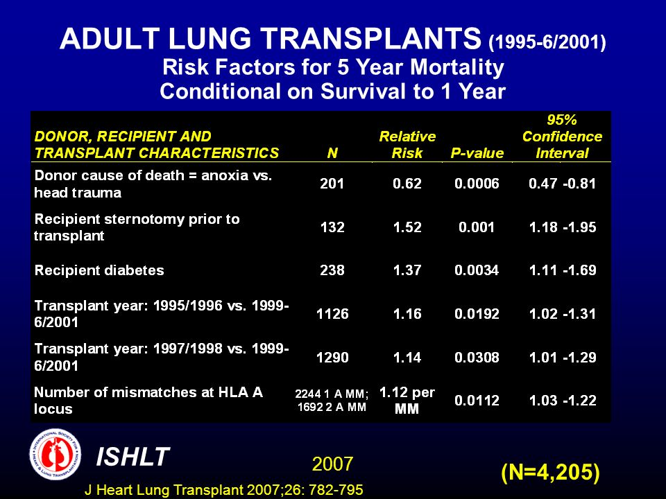 ADULT LUNG TRANSPLANTS (1995-6/2001) Risk Factors for 5 Year Mortality Conditional on Survival to 1 Year (N=4,205) ISHLT 2007 J Heart Lung Transplant 2007;26: