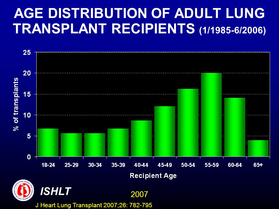 AGE DISTRIBUTION OF ADULT LUNG TRANSPLANT RECIPIENTS (1/1985-6/2006) ISHLT 2007 J Heart Lung Transplant 2007;26: 782-795