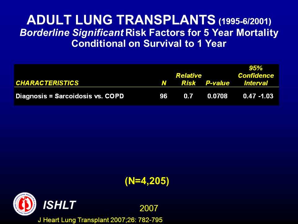 ADULT LUNG TRANSPLANTS (1995-6/2001) Borderline Significant Risk Factors for 5 Year Mortality Conditional on Survival to 1 Year (N=4,205) ISHLT 2007 J Heart Lung Transplant 2007;26: 782-795