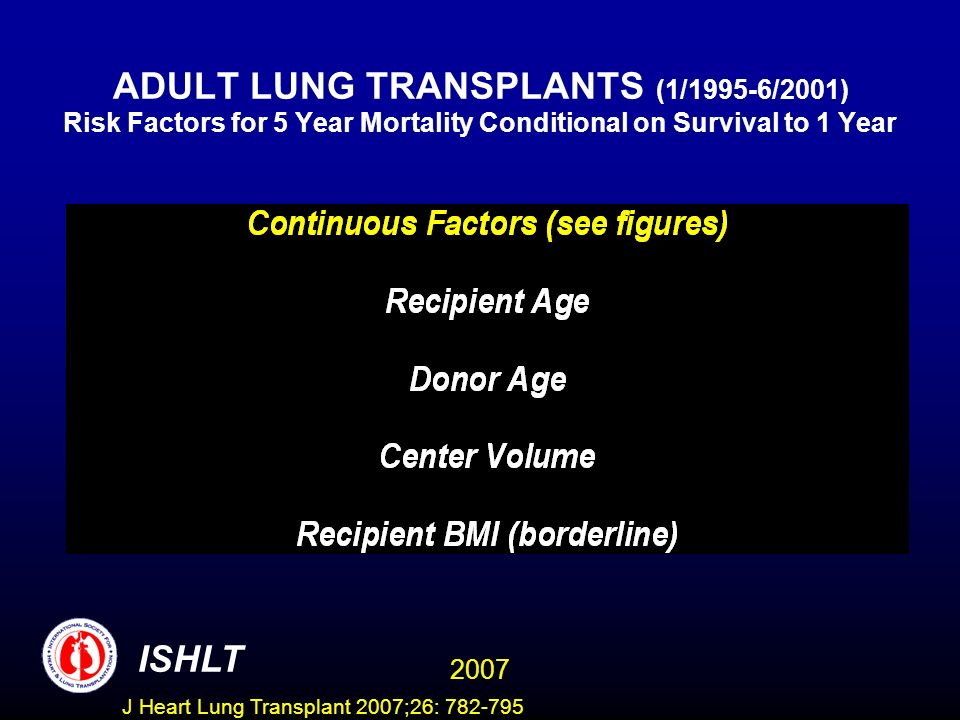 ADULT LUNG TRANSPLANTS (1/1995-6/2001) Risk Factors for 5 Year Mortality Conditional on Survival to 1 Year ISHLT 2007 J Heart Lung Transplant 2007;26: