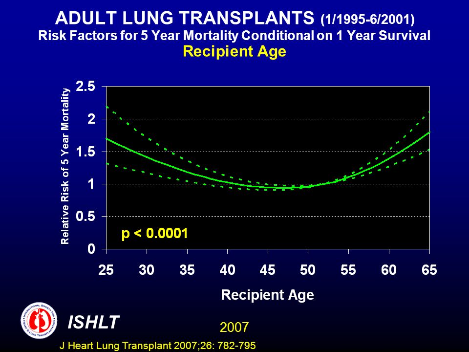 ADULT LUNG TRANSPLANTS (1/1995-6/2001) Risk Factors for 5 Year Mortality Conditional on 1 Year Survival Recipient Age ISHLT 2007 J Heart Lung Transplant 2007;26:
