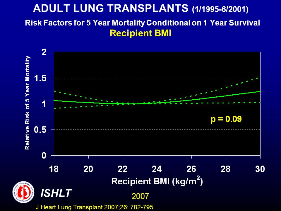 ADULT LUNG TRANSPLANTS (1/1995-6/2001) Risk Factors for 5 Year Mortality Conditional on 1 Year Survival Recipient BMI ISHLT 2007 J Heart Lung Transplant 2007;26:
