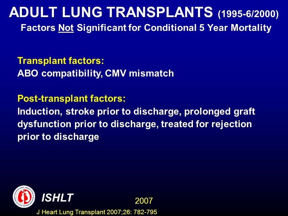 ADULT LUNG TRANSPLANTS (1995-6/2000) Factors Not Significant for Conditional 5 Year Mortality Transplant factors: ABO compatibility, CMV mismatch Post-transplant factors: Induction, stroke prior to discharge, prolonged graft dysfunction prior to discharge, treated for rejection prior to discharge ISHLT 2007 J Heart Lung Transplant 2007;26: 782-795
