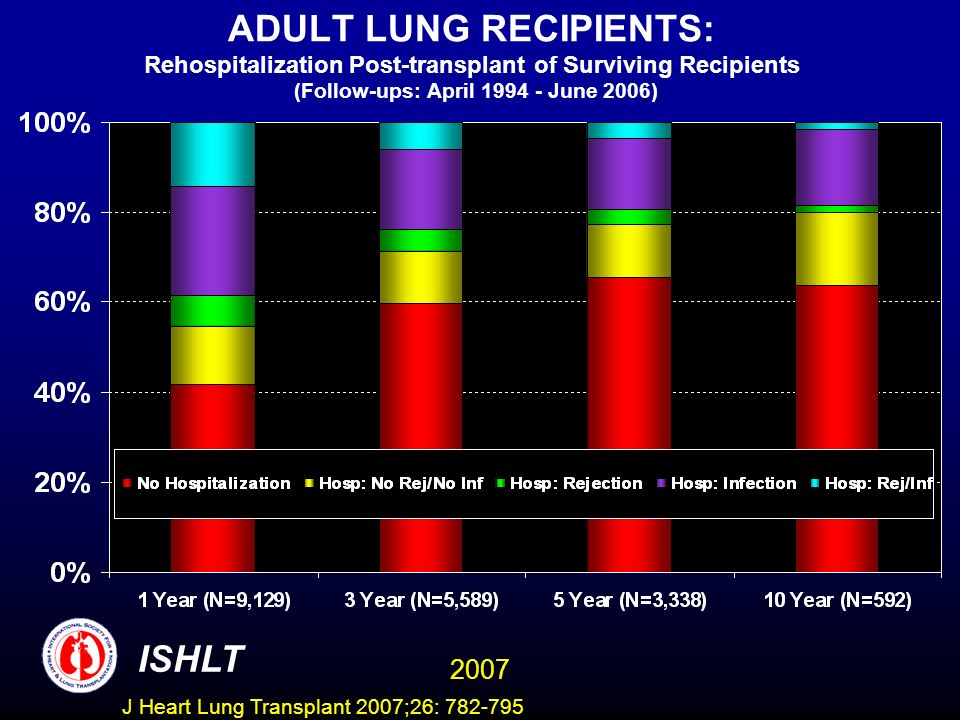 ADULT LUNG RECIPIENTS: Rehospitalization Post-transplant of Surviving Recipients (Follow-ups: April 1994 - June 2006) ISHLT 2007 J Heart Lung Transplant 2007;26: 782-795