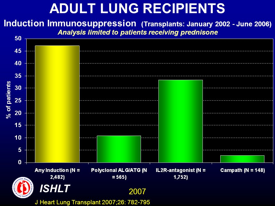 ADULT LUNG RECIPIENTS Induction Immunosuppression (Transplants: January 2002 - June 2006) Analysis limited to patients receiving prednisone ISHLT 2007 J Heart Lung Transplant 2007;26: 782-795