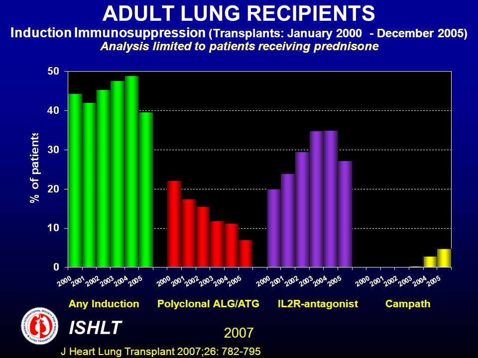 ADULT LUNG RECIPIENTS Induction Immunosuppression (Transplants: January 2000 - December 2005) Analysis limited to patients receiving prednisone ISHLT 2007 Any Induction Polyclonal ALG/ATG IL2R-antagonist Campath J Heart Lung Transplant 2007;26: 782-795